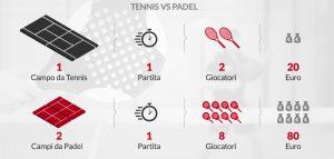confronto padel tennis